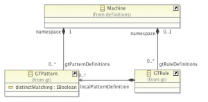 An Ecore diagram to illustrate the found model validation error