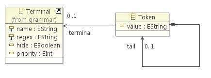 Token list model definiton